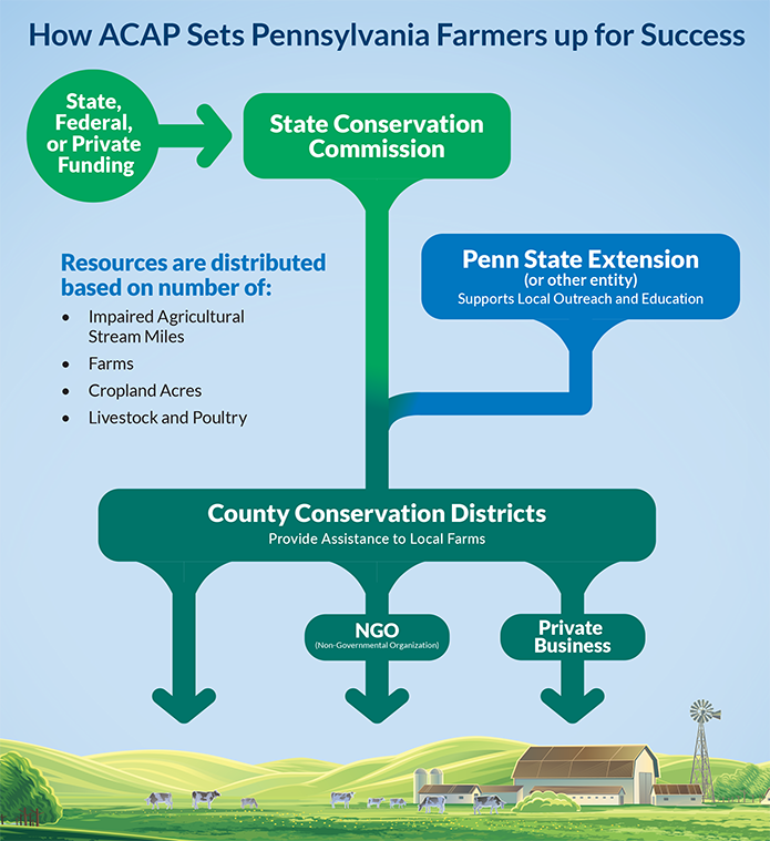 This flow chart shows how ACAP sets farmers up for success through use of state, federal, or private funding; coordination with the state conservation commission and Penn State Extension; and assistance from county conservation districts, NGOs, and private business.