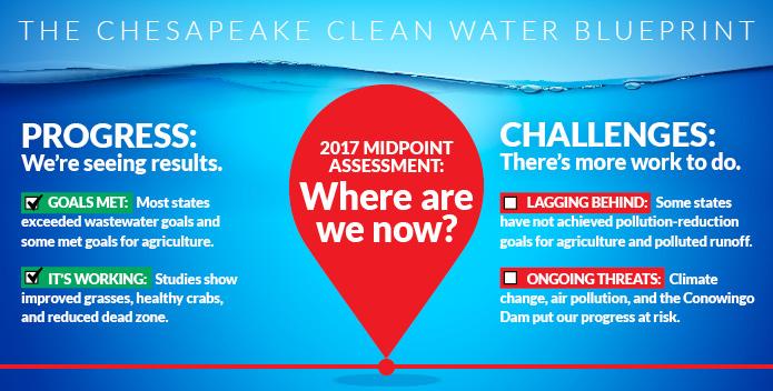 Midpoint Milestone Infographic