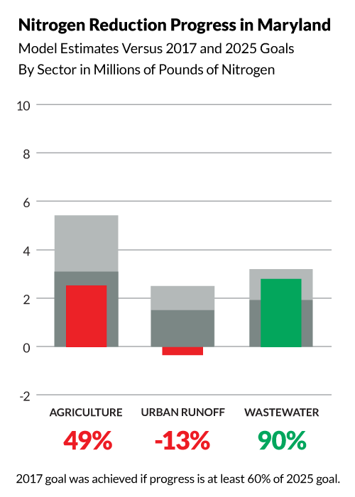Bullet graph shows Maryland has achieved the following progress toward its 2025 nitrogen pollution reduction goals:  49% of its agriculture goal, 90% of its wastewater goal, and -13% of its urban runoff goal. The 2017 midpoint goal was achieved if progress is at least 60% of the 2025 goal.