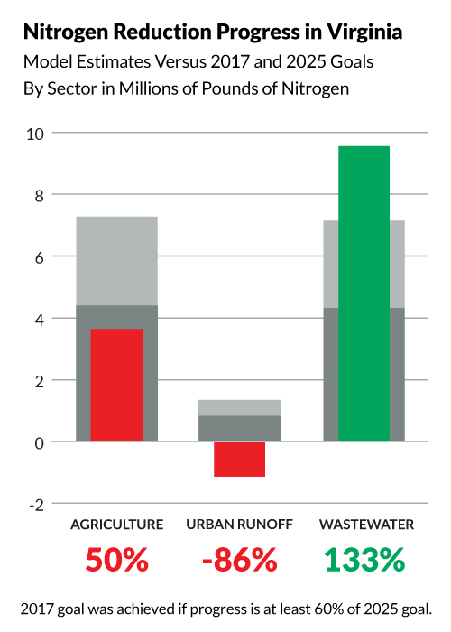 Bullet graph shows Virginia has achieved the following progress toward its 2025 nitrogen pollution reduction goals:  50% of its agriculture goal, 133% of its wastewater goal, and -86% of its urban runoff goal. The 2017 midpoint goal was achieved if progress is at least 60% of the 2025 goal.