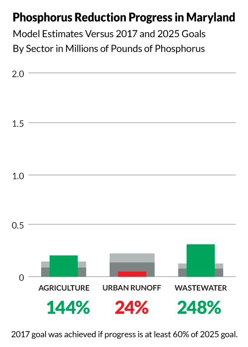 Bullet graph shows Maryland has achieved the following progress toward its 2025 phosphorus pollution reduction goals:  144% of its agriculture goal, 248% of its wastewater goal, and 24% of its urban runoff goal. The 2017 midpoint goal was achieved if progress is at least 60% of the 2025 goal.