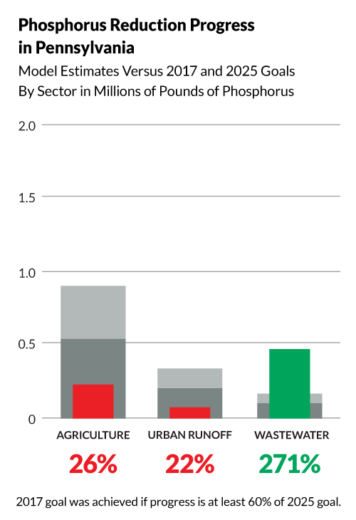 Bullet graph shows Pennsylvania has achieved the following progress toward its 2025 phosphorus pollution reduction goals:  26% of its agriculture goal, 271% of its wastewater goal, and 22% of its urban runoff goal. The 2017 midpoint goal was achieved if progress is at least 60% of the 2025 goal.