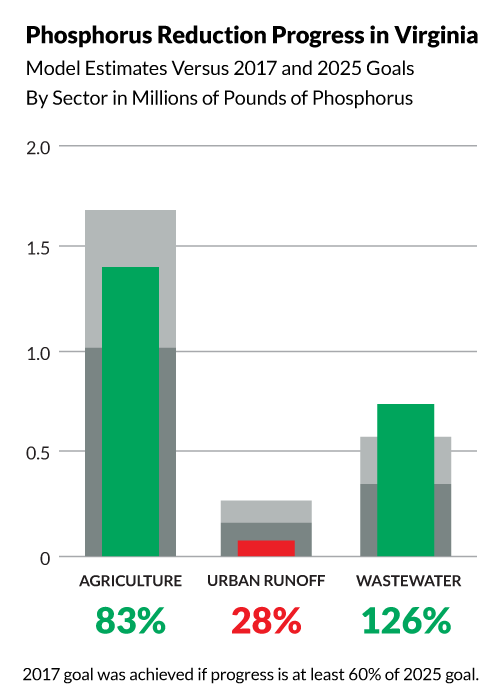 Bullet graph shows Virginia has achieved the following progress toward its 2025 phosphorus pollution reduction goals:  83% of its agriculture goal, 126% of its wastewater goal, and 28% of its urban runoff goal. The 2017 midpoint goal was achieved if progress is at least 60% of the 2025 goal.