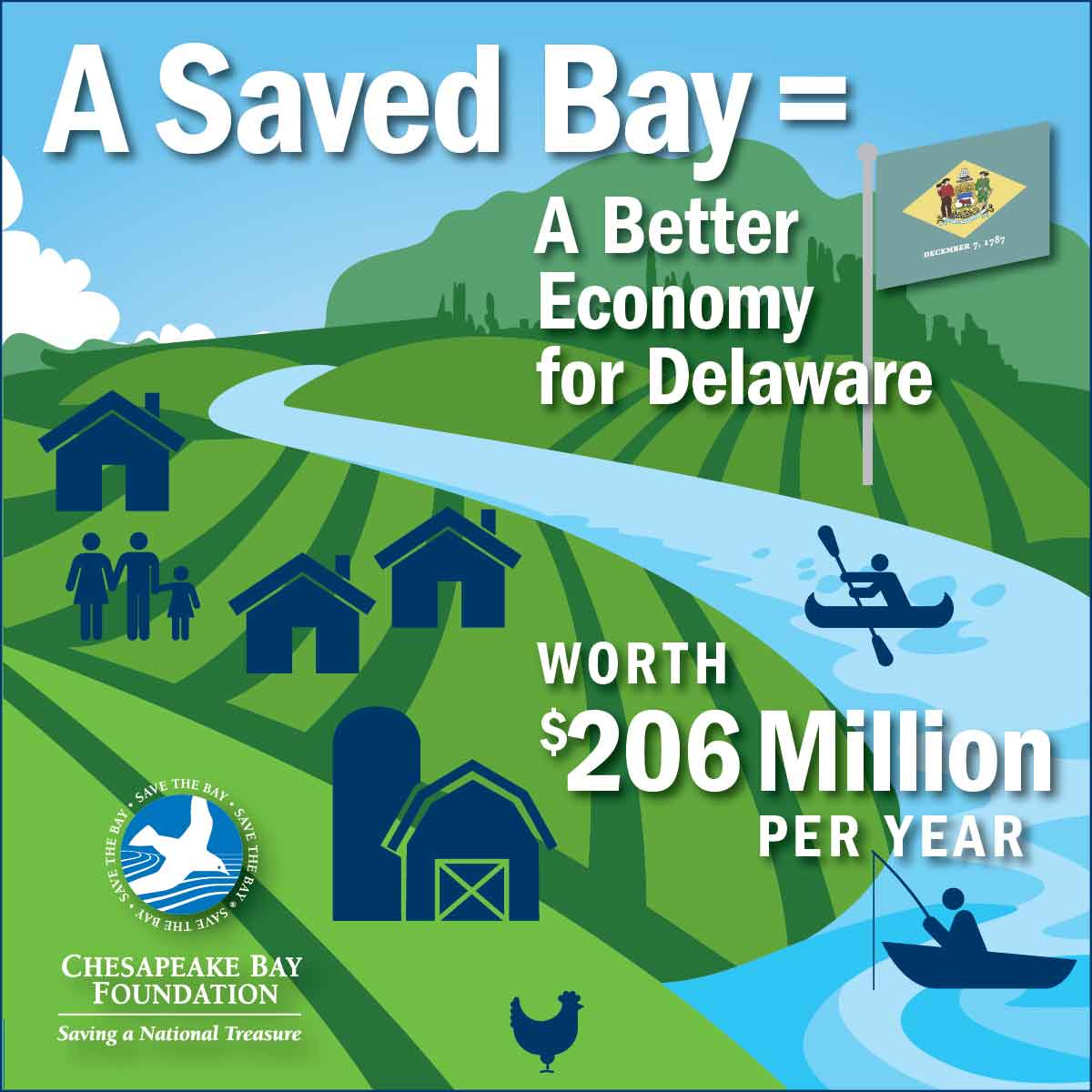 A Saved Bay = A Better Economy for Delaware worth $206 Million per year