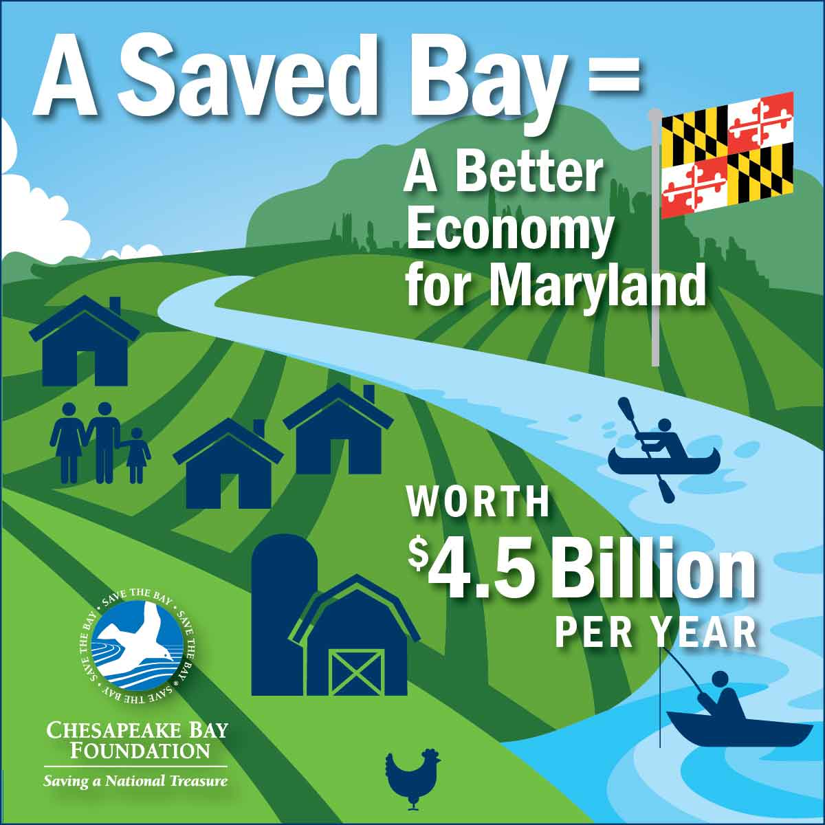 A Saved Bay = A Better Economy for Maryland worth $4.5 Billion per year