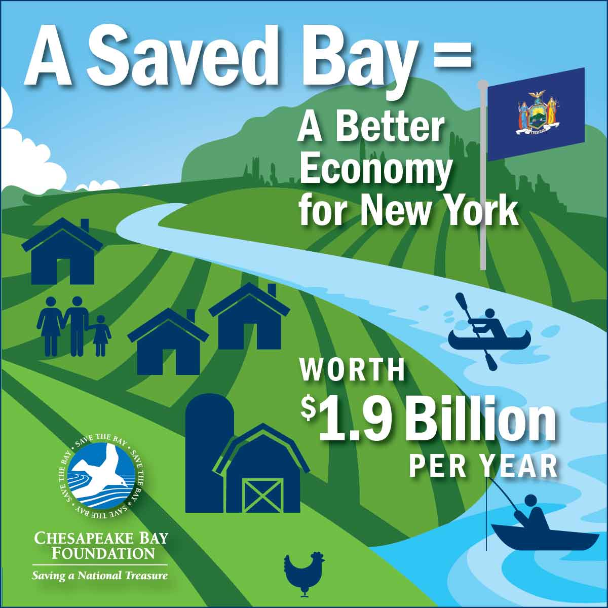 A Saved Bay = A Better Economy for New York worth $1.9 Billion per year