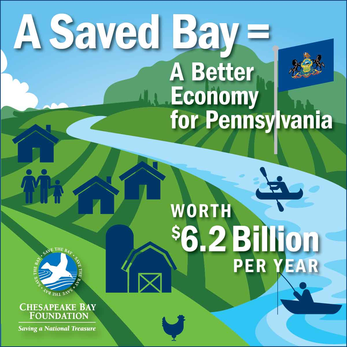 A Saved Bay = A Better Economy for Pennsylvania worth $6.2 Billion per year