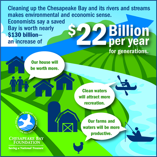 Cleaning up the Chesapeake Bay and its rivers and streams make environmental and economical sense.