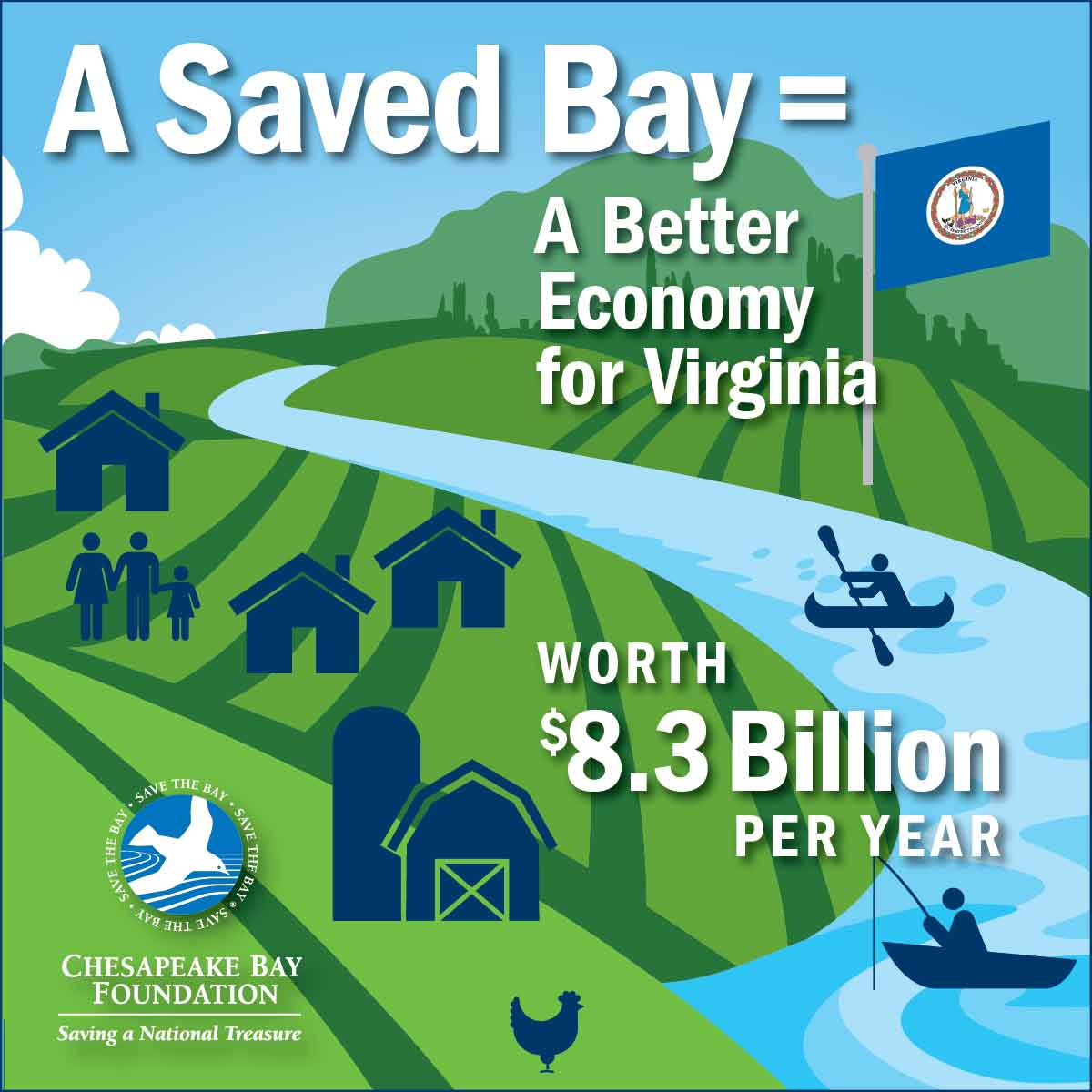 A Saved Bay = A Better Economy for Virginia worth $8.3 Billion per year