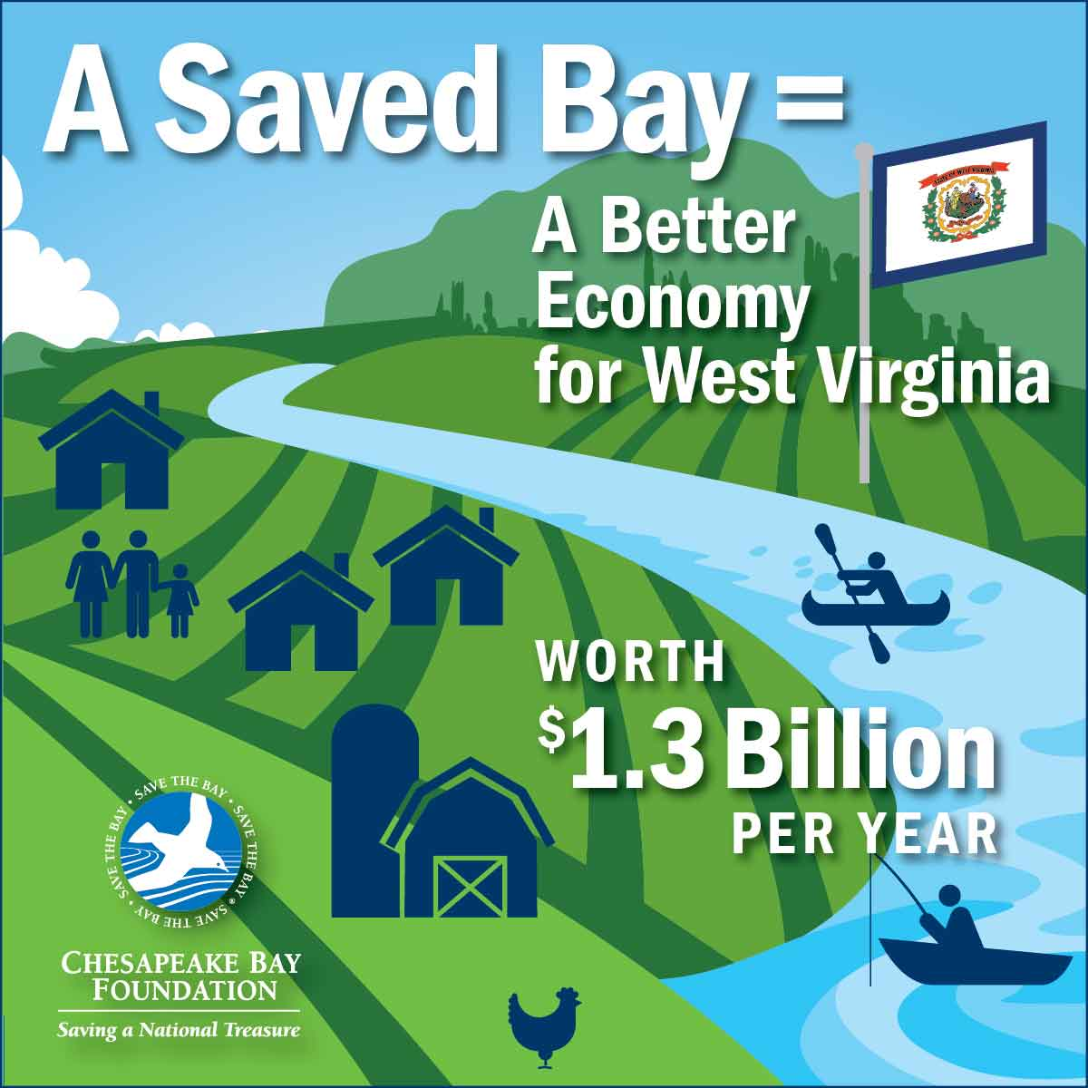 A Saved Bay = A Better Economy for West Virginia worth $1.3 Billion per year