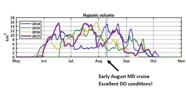 Line graph of hypoxic volume in the Chesapeake Bay in 2017.